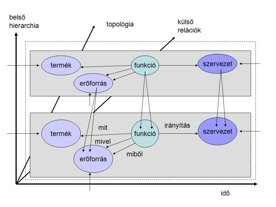 funkció szervezet termék erőforrás információ áramlás érték áramlás anyag áramlás energia áramlás érték áramlás Áramlási modellek
