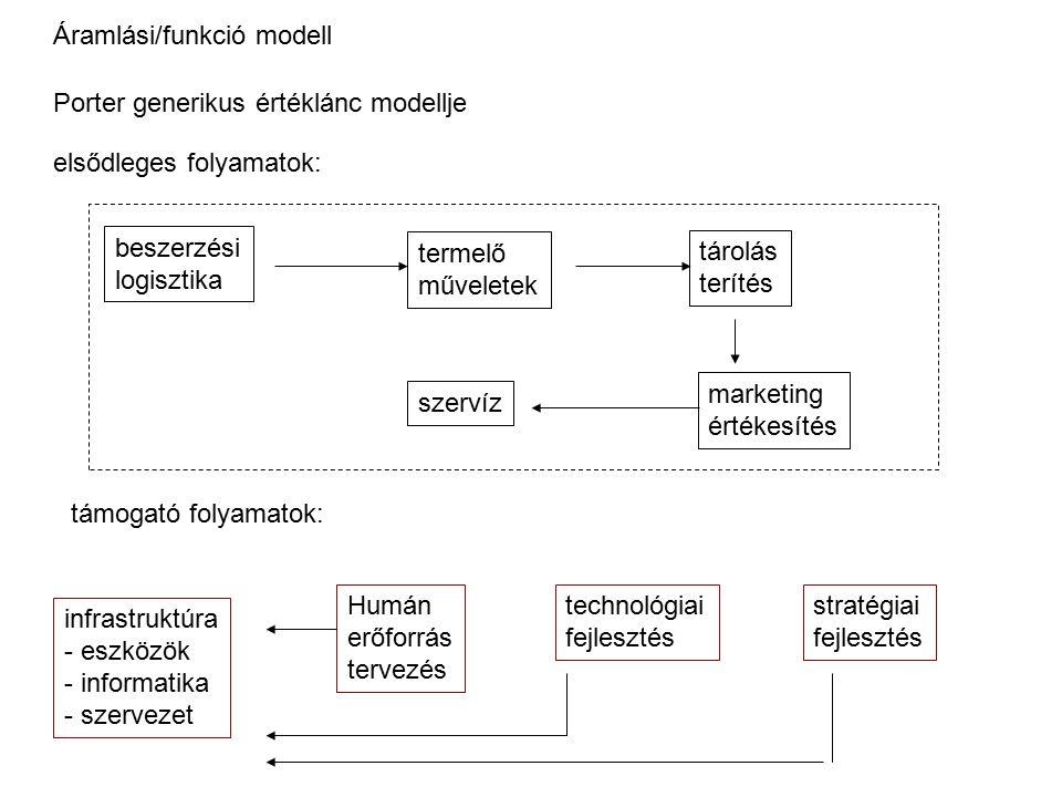 Porter generikus értéklánc modellje elsődleges folyamatok: beszerzési logisztika termelő műveletek tárolás terítés marketing értékesítés szervíz támog