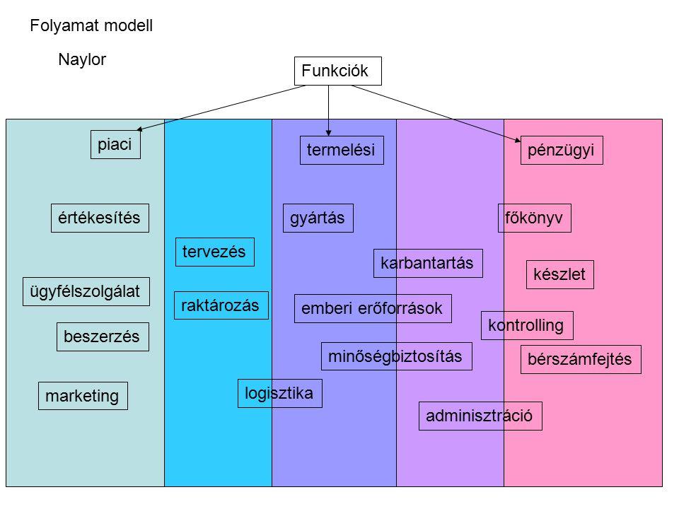 Struktúra/tervezés orientált modell Stratégiai modellek: szervezet, pénzügy, szakmai Taktikai, üzleti folyamat modellek workflow, interface,..