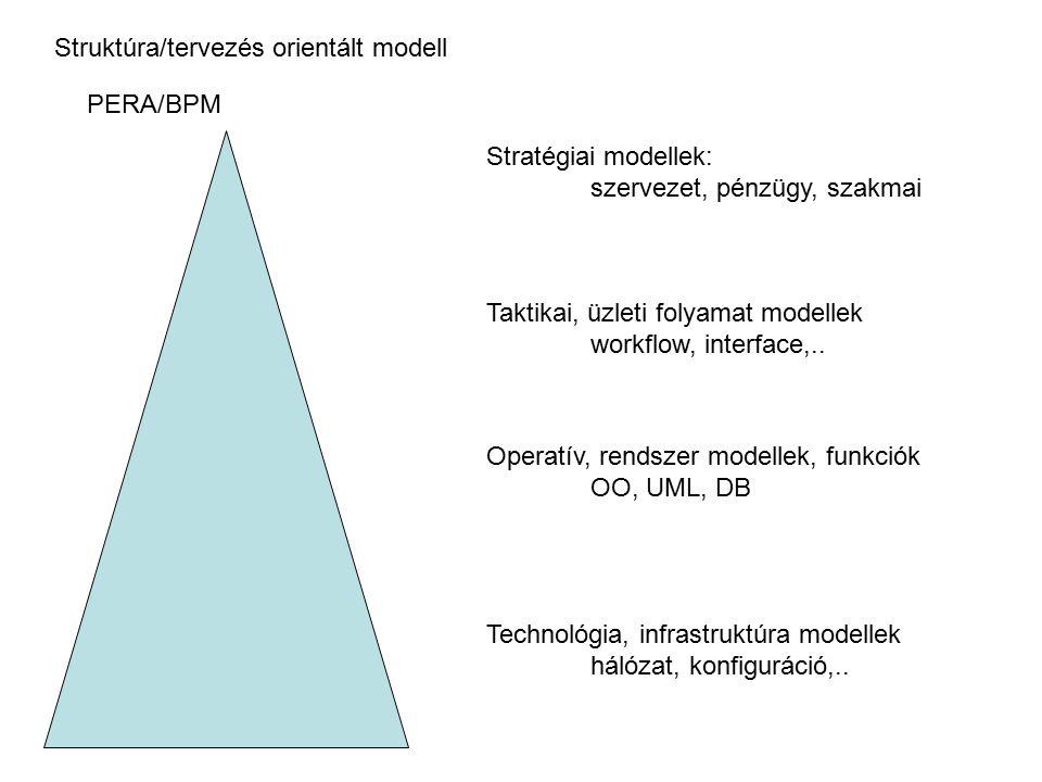 Struktúra/tervezés orientált modell Stratégiai modellek: szervezet, pénzügy, szakmai Taktikai, üzleti folyamat modellek workflow, interface,.. Operatí