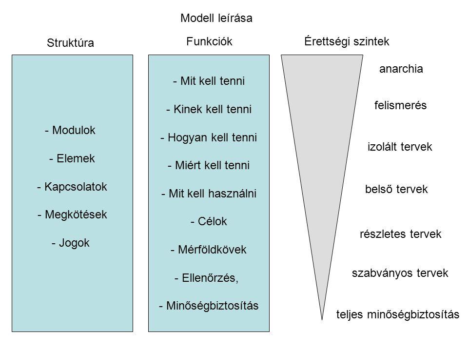 Funkciók - Mit kell tenni - Kinek kell tenni - Hogyan kell tenni - Miért kell tenni - Mit kell használni - Célok - Mérföldkövek - Ellenőrzés, - Minősé
