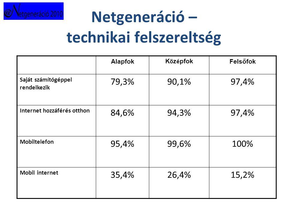 Netgeneráció – technikai felszereltség Alapfok K ö z é pfok Felsőfok Saját számítógéppel rendelkezik 79,3%90,1%97,4% Internet hozzáférés otthon 84,6%94,3%97,4% Mobiltelefon 95,4%99,6%100% Mobil internet 35,4%26,4%15,2%