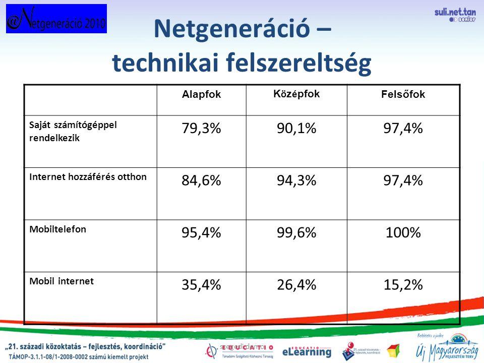 szegedi demo Netgeneráció – technikai felszereltség Alapfok K ö z é pfok Felsőfok Saját számítógéppel rendelkezik 79,3%90,1%97,4% Internet hozzáférés