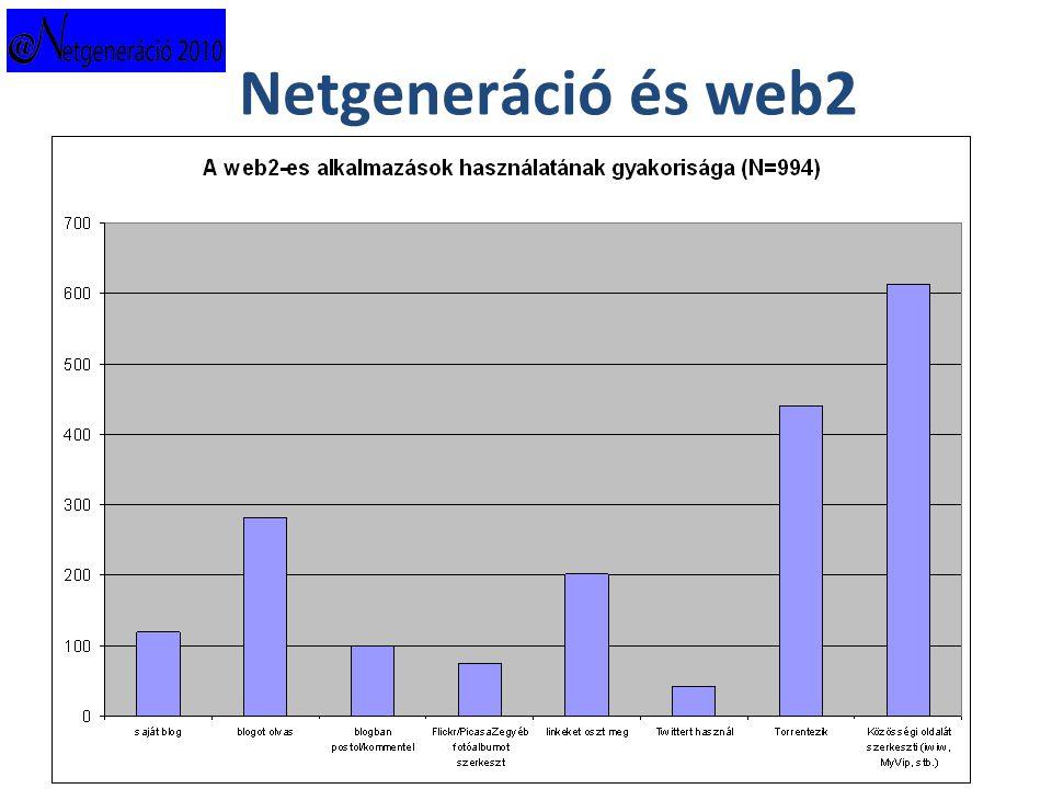 Netgeneráció és web2
