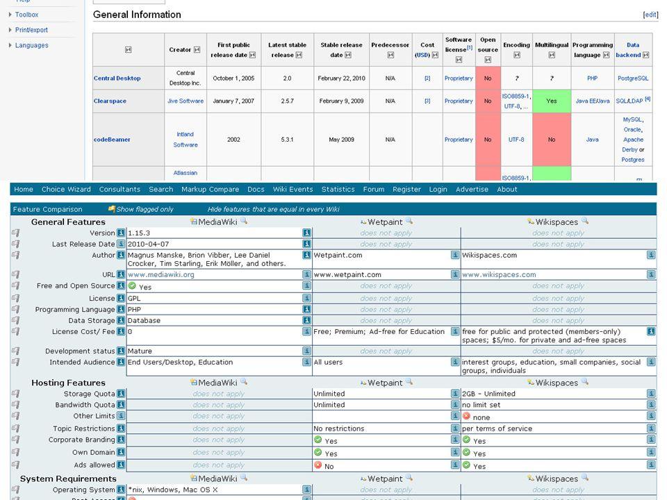 szegedi demo Megvalósítás (PHP és MySQL támogatással rendelkező) tárhely domain név regisztrálása (opcionális) wiki szoftverek összehasonlítása : http