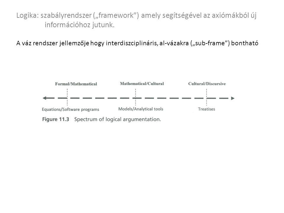 """Logika: szabályrendszer (""""framework ) amely segítségével az axiómákból új információhoz jutunk."""