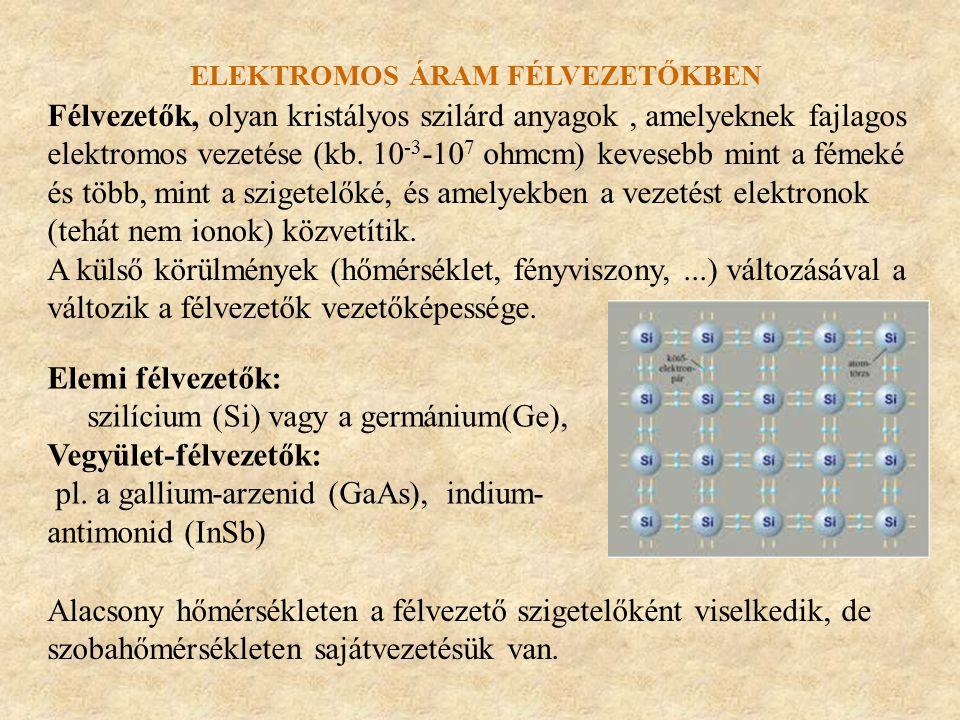 ELEKTROMOS ÁRAM FÉLVEZETŐKBEN Félvezetők, olyan kristályos szilárd anyagok, amelyeknek fajlagos elektromos vezetése (kb. 10 -3 -10 7 ohmcm) kevesebb m
