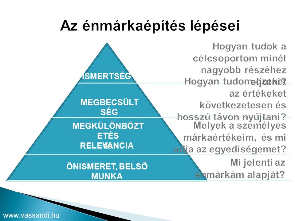 www.vassandi.hu ÖNISMERET, BELSŐ MUNKA MEGKÜLÖNBÖZT ETÉS és RELEVANCIA MEGBECSÜLT SÉG ISMERTSÉG