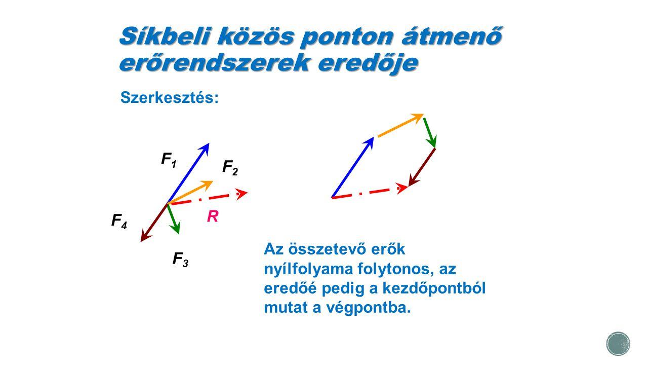 Síkbeli közös ponton átmenő erőrendszerek eredője Szerkesztés: F1F1 F2F2 F3F3 F4F4 R Az összetevő erők nyílfolyama folytonos, az eredőé pedig a kezdőp