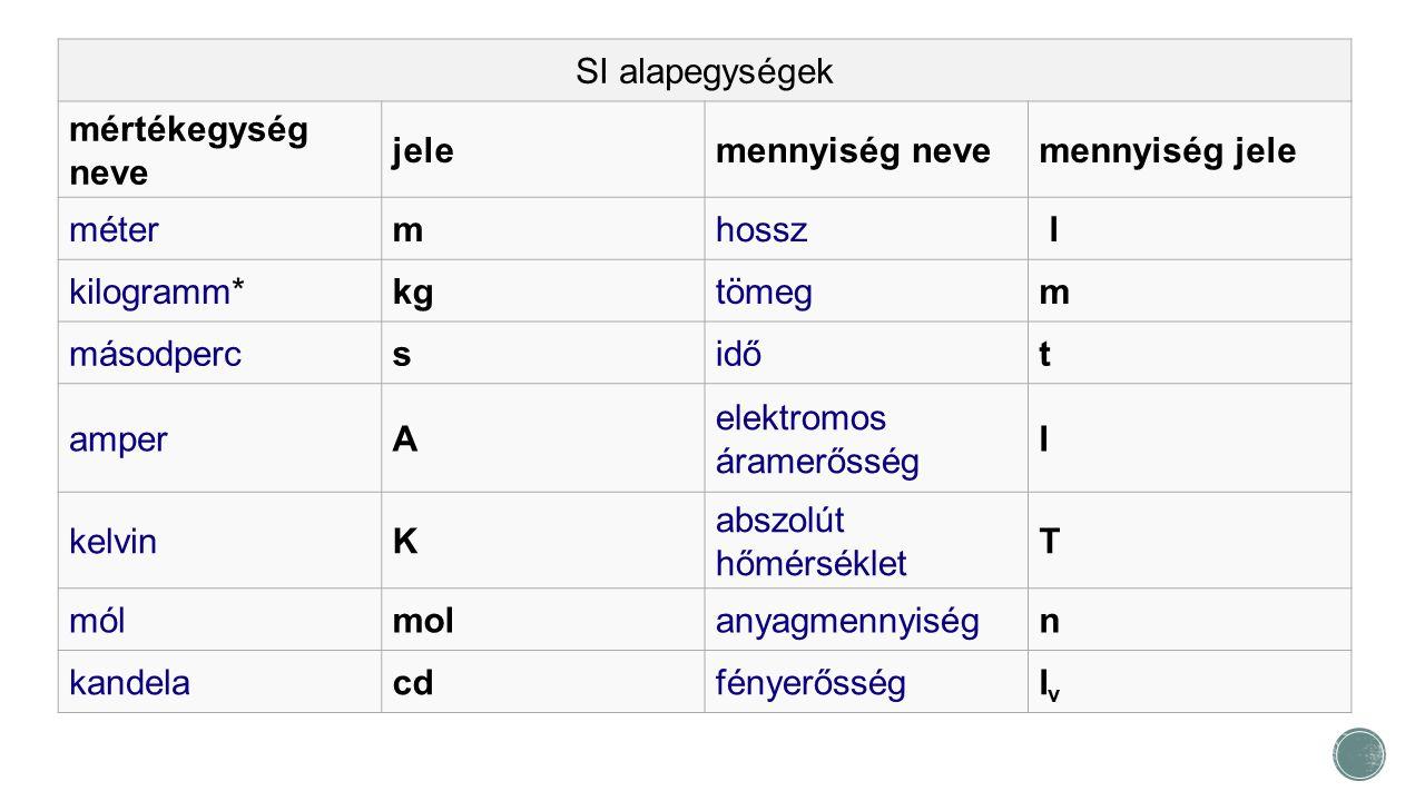 SI alapegységek mértékegység neve jelemennyiség nevemennyiség jele métermhossz l kilogramm*kgtömegm másodpercsidőt amperA elektromos áramerősség I kel