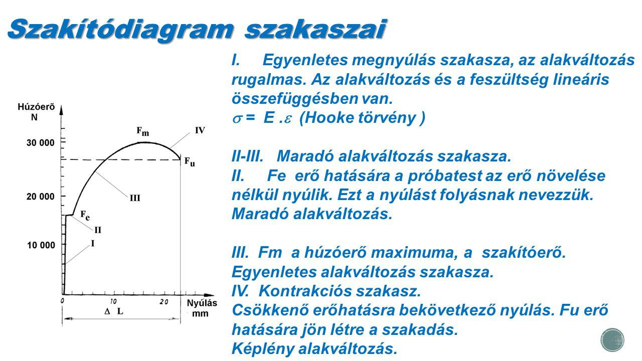 Szakítódiagram szakaszai I. Egyenletes megnyúlás szakasza, az alakváltozás rugalmas. Az alakváltozás és a feszültség lineáris összefüggésben van.  =