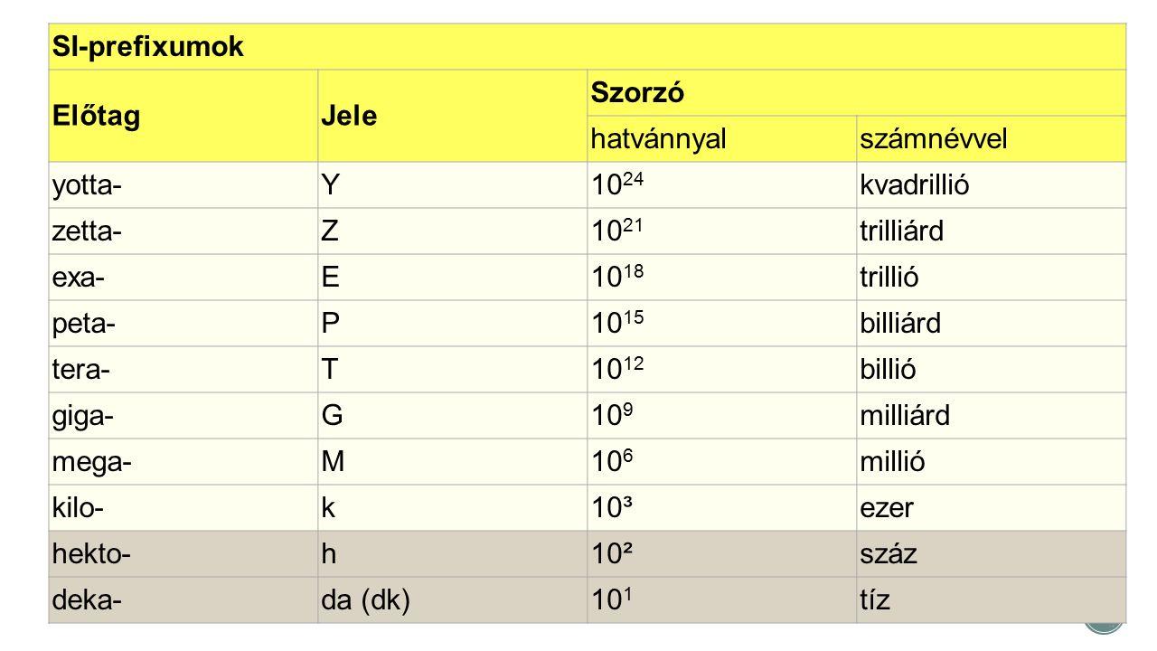 SI-prefixumok ElőtagJele Szorzó hatvánnyalszámnévvel yotta-Y10 24 kvadrillió zetta-Z10 21 trilliárd exa-E10 18 trillió peta-P10 15 billiárd tera-T10 1