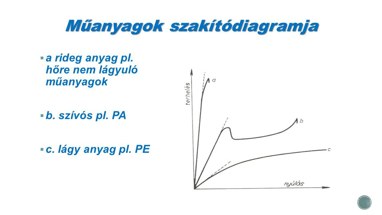 Műanyagok szakítódiagramja  a rideg anyag pl. hőre nem lágyuló műanyagok  b. szívós pl. PA  c. lágy anyag pl. PE