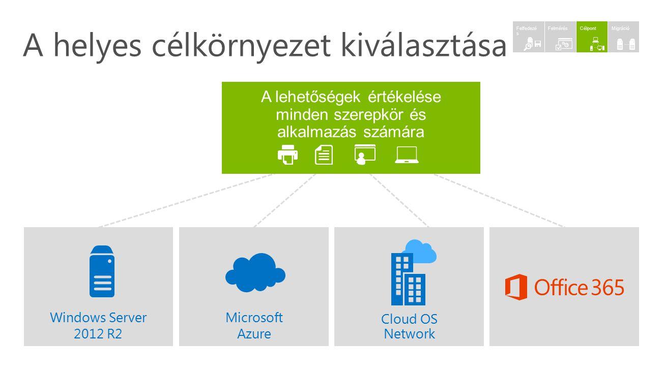 Windows Server 2012 R2 Microsoft Azure Cloud OS Network A lehetőségek értékelése minden szerepkör és alkalmazás számára A helyes célkörnyezet kiválasz