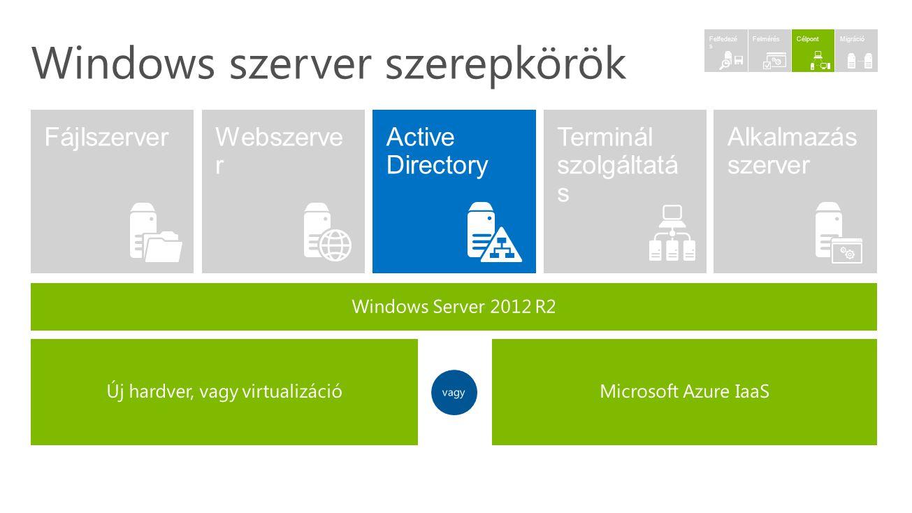 Windows szerver szerepkörök MigrációCélpontFelmérés Felfedezé s
