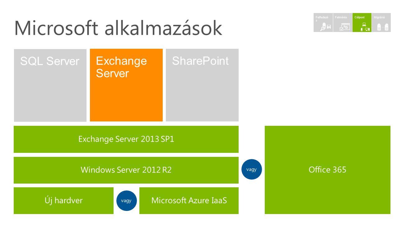 Microsoft alkalmazások MigrációCélpontFelmérés Felfedezé s