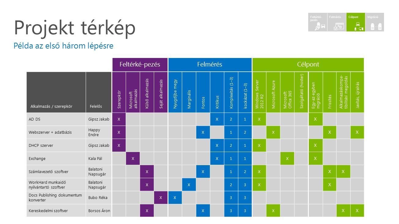Projekt térkép Példa az első három lépésre Alkalmazás / szerepkörFelelős Szerepkör Microsoft alkalmazás Külső alkalmazás Saját alkalmazás Nyugdíjba me