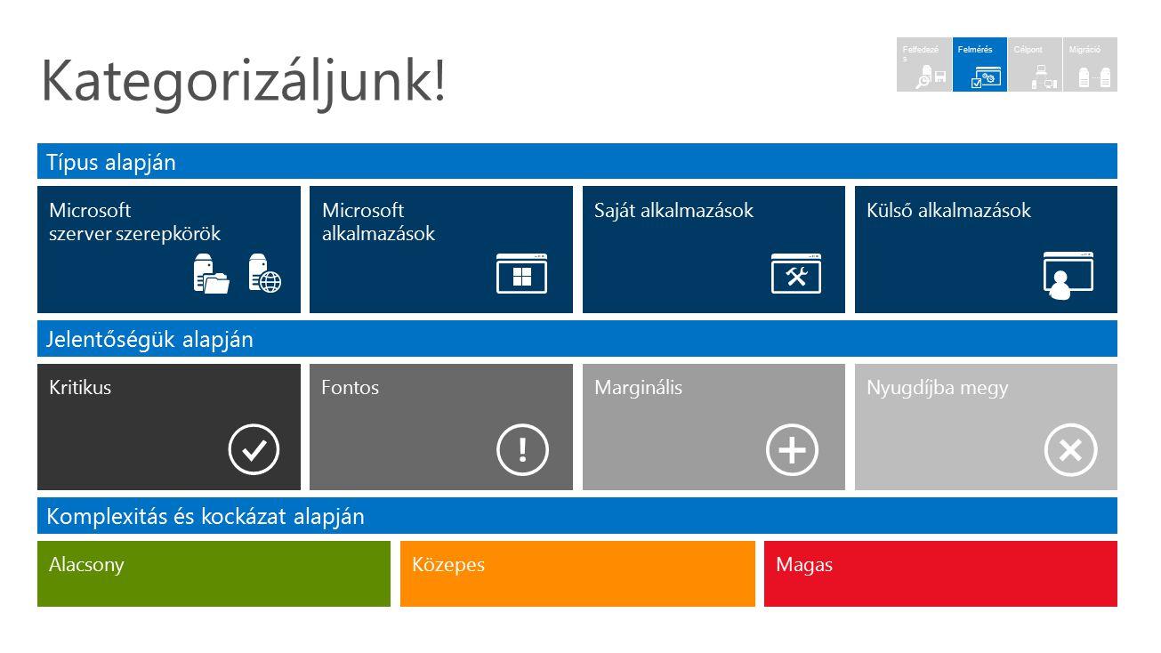 Microsoft szerver szerepkörök Típus alapján Jelentőségük alapján Microsoft alkalmazások Külső alkalmazásokSaját alkalmazások Nyugdíjba megyMarginálisF