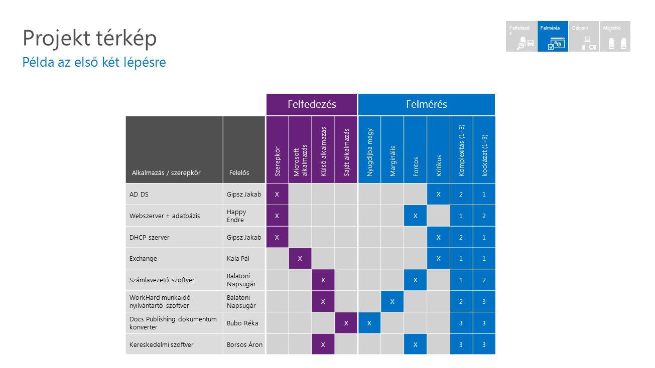 Projekt térkép Példa az első két lépésre Alkalmazás / szerepkörFelelős Szerepkör Microsoft alkalmazás Külső alkalmazás Saját alkalmazás Nyugdíjba megy