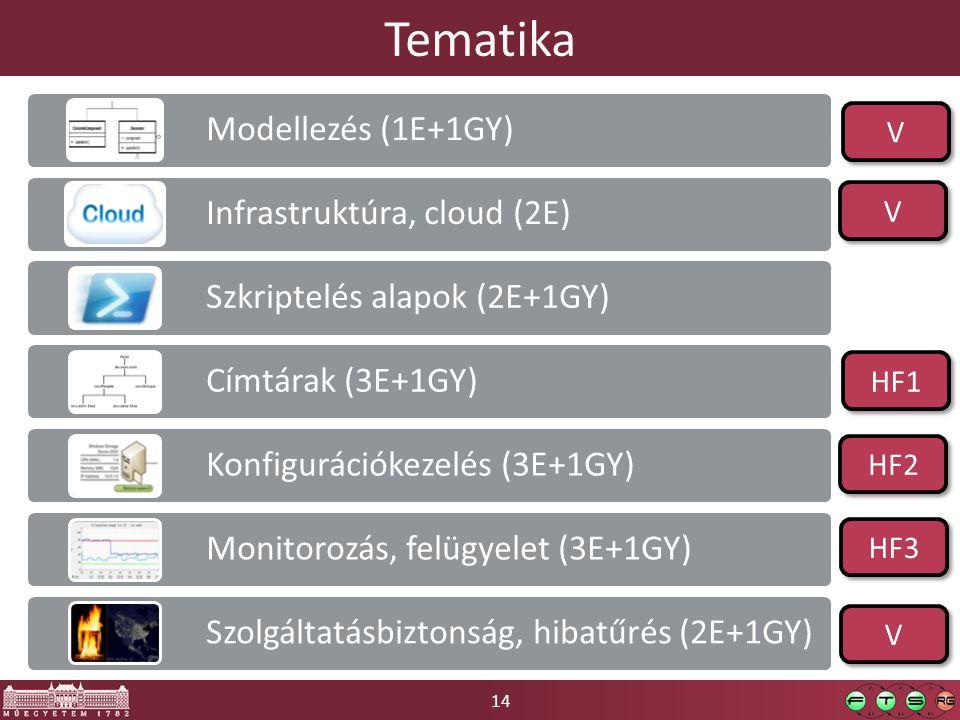 14 Modellezés (1E+1GY) Infrastruktúra, cloud (2E) Szkriptelés alapok (2E+1GY) Címtárak (3E+1GY) Konfigurációkezelés (3E+1GY) Monitorozás, felügyelet (3E+1GY) Szolgáltatásbiztonság, hibatűrés (2E+1GY) Tematika V V HF1 V V HF3 V V HF2