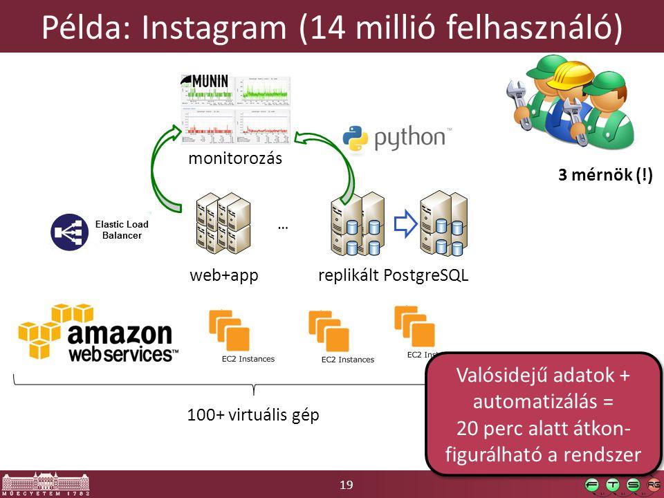 19 Példa: Instagram (14 millió felhasználó) 100+ virtuális gép replikált PostgreSQLweb+app monitorozás 3 mérnök (!) … Valósidejű adatok + automatizálás = 20 perc alatt átkon- figurálható a rendszer