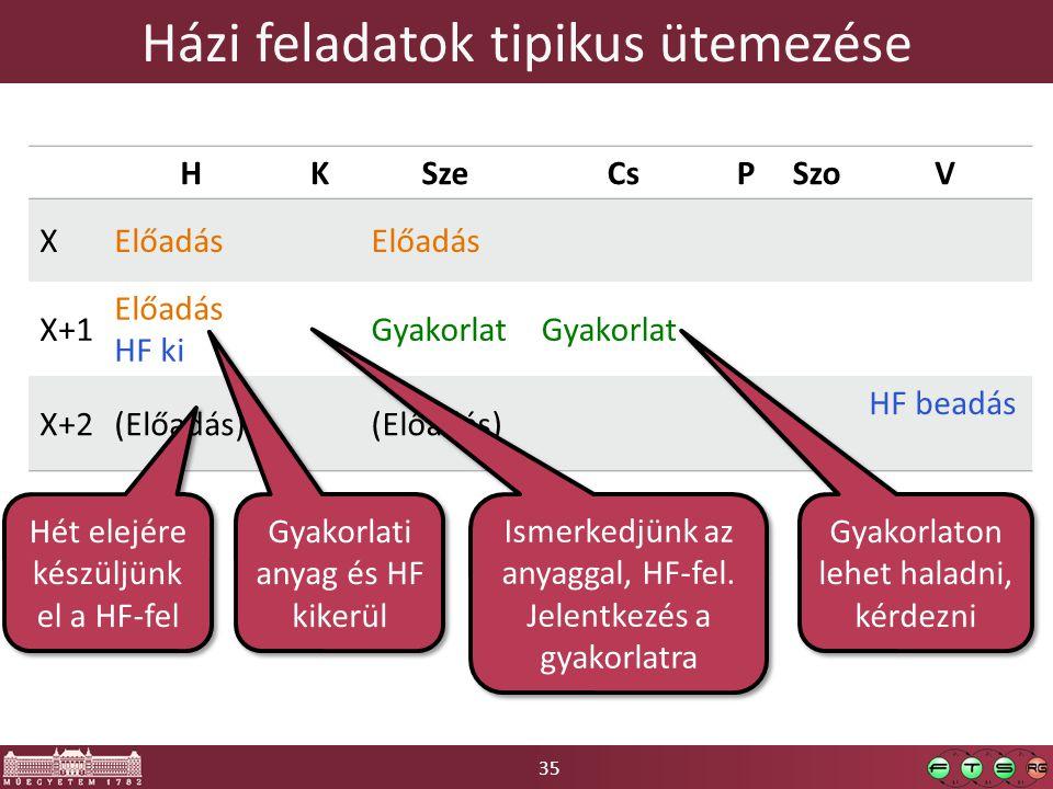 35 Házi feladatok tipikus ütemezése HKSzeCsPSzoV XElőadás X+1 Előadás HF ki Gyakorlat X+2(Előadás) HF beadás Gyakorlati anyag és HF kikerül Ismerkedjü