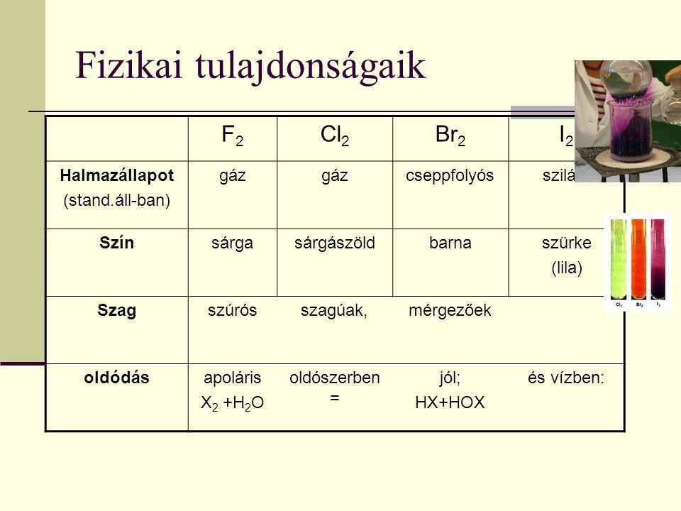 Fizikai tulajdonságaik F2F2 Cl 2 Br 2 I2I2 Halmazállapot (stand.áll-ban) gáz cseppfolyósszilárd Színsárgasárgászöldbarnaszürke (lila) Szagszúrósszagúa