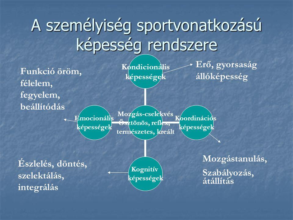 A személyiség sportvonatkozású képesség rendszere Mozgás- cselekvés Ösztönös, reflex, természetes, kreált Kondicionális képességek Koordinációs képess