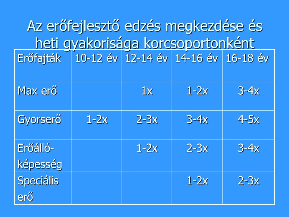 Az erőfejlesztő edzés megkezdése és heti gyakorisága korcsoportonként Erőfajták 10-12 év 12-14 év 14-16 év 16-18 év Max erő 1x1-2x3-4x Gyorserő1-2x2-3
