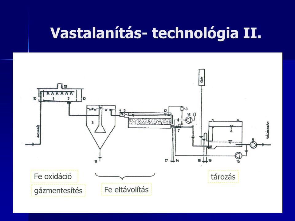 Vastalanítás- technológia II.