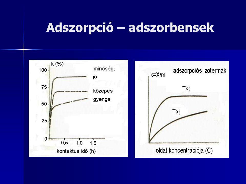 Adszorpció – kinetika Fizikai szorpció – Freundlich izoterma: k=X/m=a*C 1/b [g/g] X – az adszorptívum tömege [g] m – az adszorbens tömege [g] C – egyensúlyi koncentráció [g/m 3 ] a, b – kísérletesen meghatározandó állandók Langmuir izoterma – egyrétegű kemiszorpció BET (Brunauer-Emmett-Teller) izoterma – többrétegű szorpciós modell