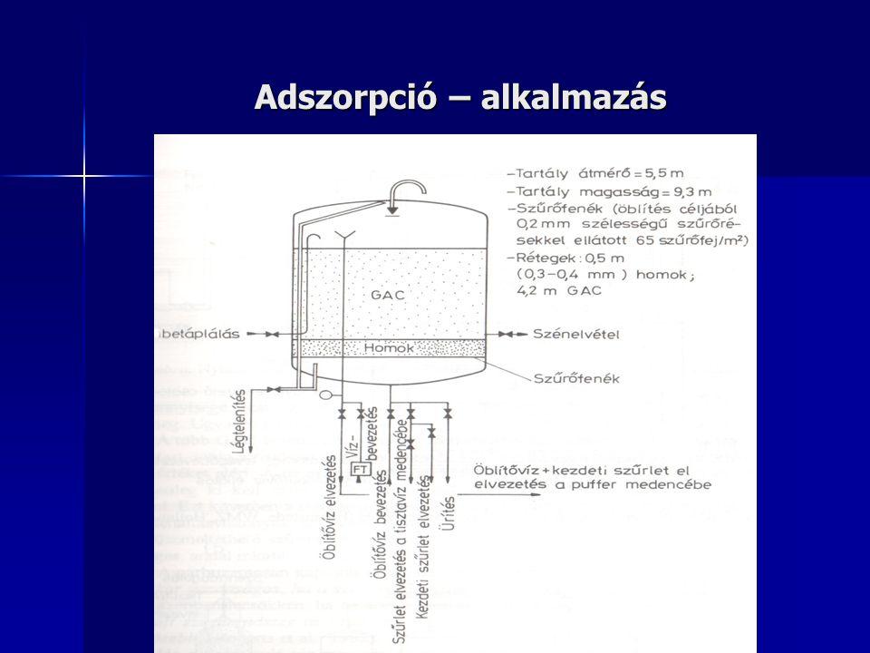 Felszín alatti vizek tisztítása – gázmentesítés Metán: CH 4,  =717 g/m 3, 5-15 tf% robbanóelegy C - katagória: >10 NL/m 3 oldott metán-tartalom esetén metánmentesítő készülék alkalmazása kötelező.