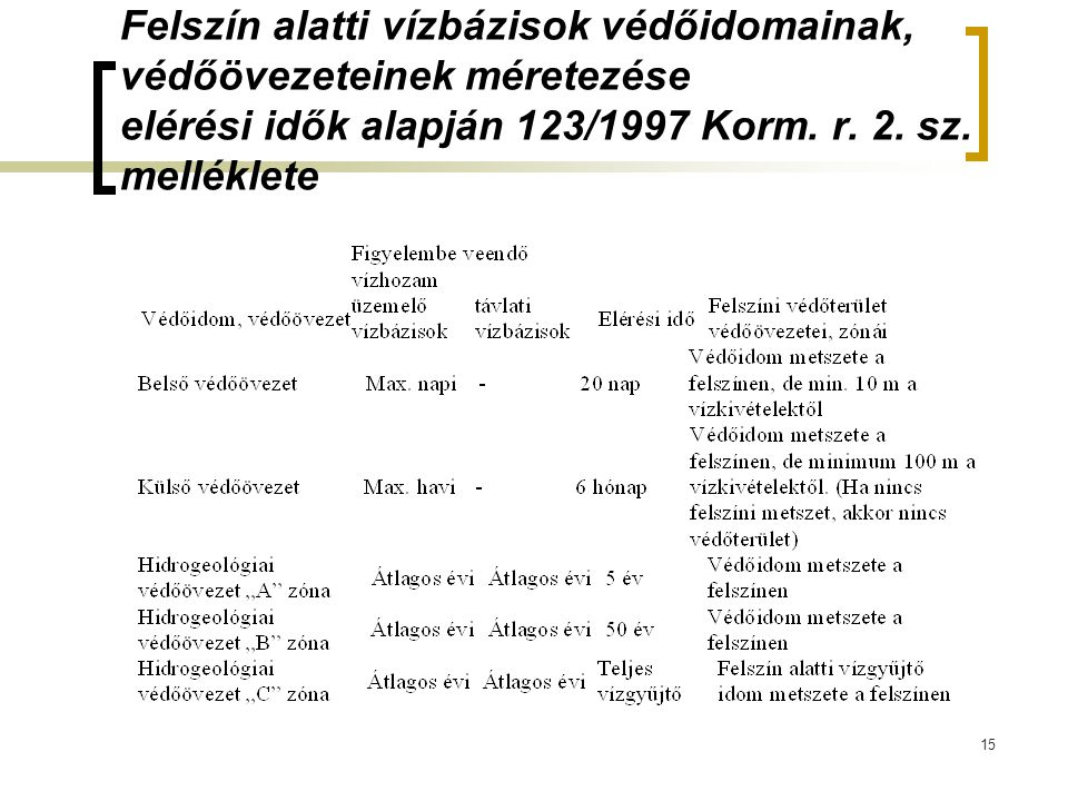 Felszín alatti vízbázisok védőidomainak, védőövezeteinek méretezése elérési idők alapján 123/1997 Korm. r. 2. sz. melléklete 15