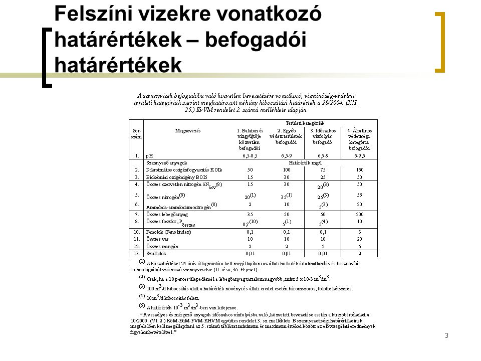 Felszíni vizekre vonatkozó vízszennyezettségi határértékek I.