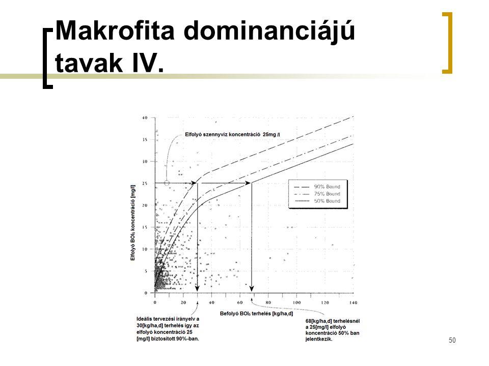 Makrofita dominanciájú tavak IV. 50