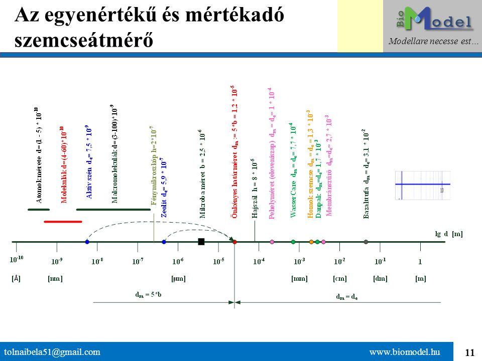 11 Az egyenértékű és mértékadó szemcseátmérő tolnaibela51@gmail.com www.biomodel.hu Modellare necesse est…