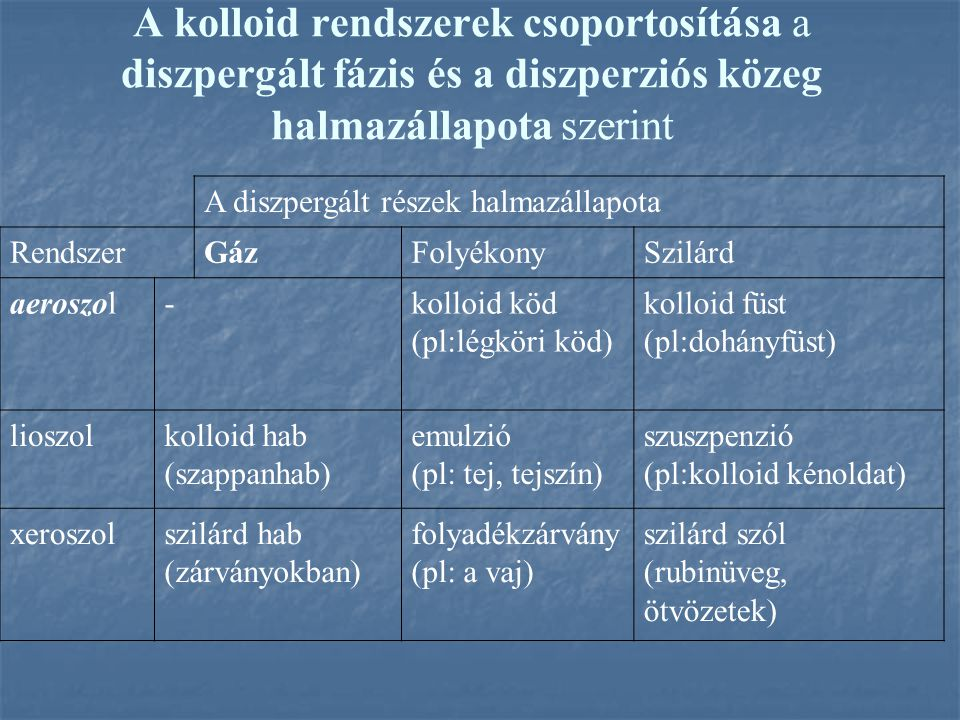 A kolloid rendszerek csoportosítása a diszpergált fázis és a diszperziós közeg halmazállapota szerint A diszpergált részek halmazállapota RendszerGázFolyékonySzilárd aeroszol-kolloid köd (pl:légköri köd) kolloid füst (pl:dohányfüst) lioszolkolloid hab (szappanhab) emulzió (pl: tej, tejszín) szuszpenzió (pl:kolloid kénoldat) xeroszolszilárd hab (zárványokban) folyadékzárvány (pl: a vaj) szilárd szól (rubinüveg, ötvözetek)