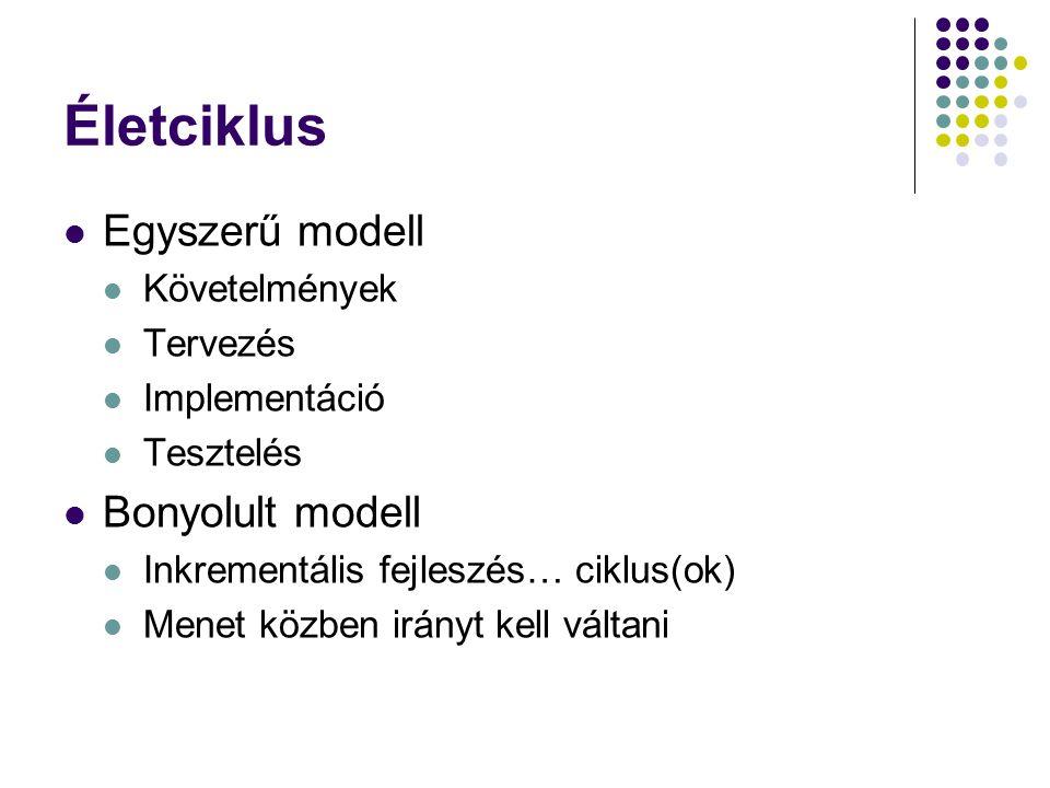 Életciklus Egyszerű modell Követelmények Tervezés Implementáció Tesztelés Bonyolult modell Inkrementális fejleszés… ciklus(ok) Menet közben irányt kel
