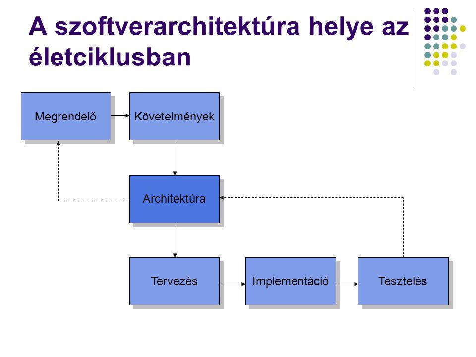 A szoftverarchitektúra helye az életciklusban Architektúra Tervezés Implementáció Tesztelés Megrendelő Követelmények