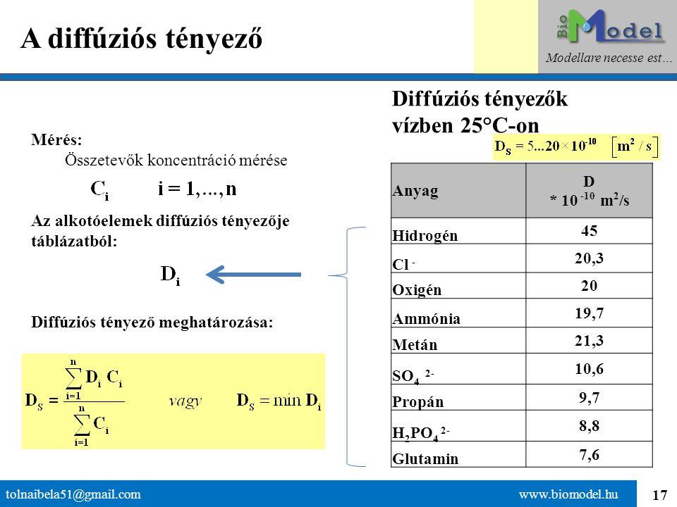 17 A diffúziós tényező tolnaibela51@gmail.com www.biomodel.hu Modellare necesse est… Diffúziós tényezők vízben 25°C-on Anyag D * 10 -10 m 2 /s Hidrogé