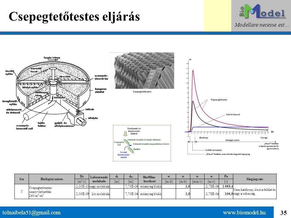 35 Csepegtetőtestes eljárás tolnaibela51@gmail.com www.biomodel.hu Modellare necesse est… SszBiológiai szűrés Ds Lebontandó molekula dede dmdm Bioffil