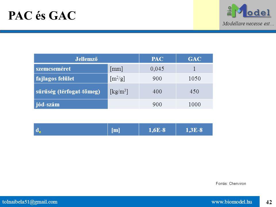 42 PAC és GAC tolnaibela51@gmail.com www.biomodel.hu Modellare necesse est… JellemzőPACGAC szemcseméret[mm]0,0451 fajlagos felület[m 2 /g]9001050 sűrű