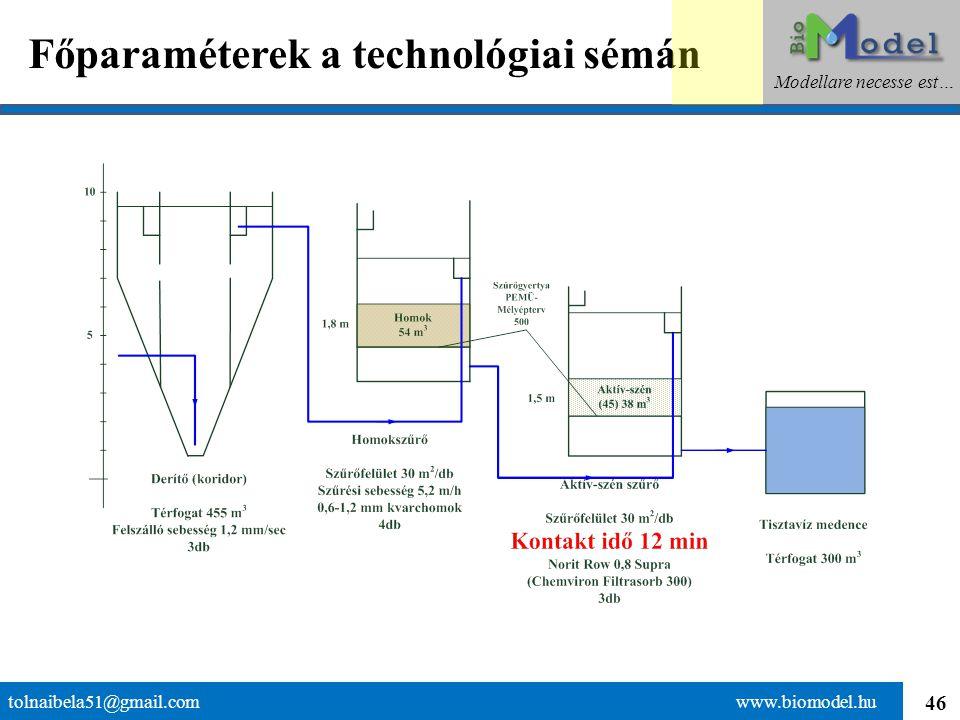46 Főparaméterek a technológiai sémán tolnaibela51@gmail.com www.biomodel.hu Modellare necesse est…