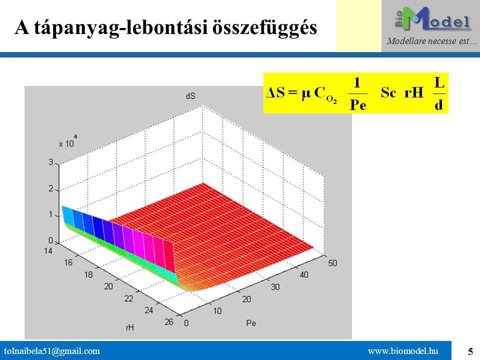 26 Az egymásba skatulyázott elméletek tolnaibela51@gmail.com www.biomodel.hu Modellare necesse est… ElméletMiről szól?A történés helyszíneKulcs-paraméter Michaelis-Menten kinetika Sejtek anyagcseréjeSejtReakció sebesség Monod kinetikaMikrobaszaporodásBiofilm Relatív növekedési tényező Biológiai szűréselméletBiológiai szűrésBiológiai reaktorSzűrési tényező