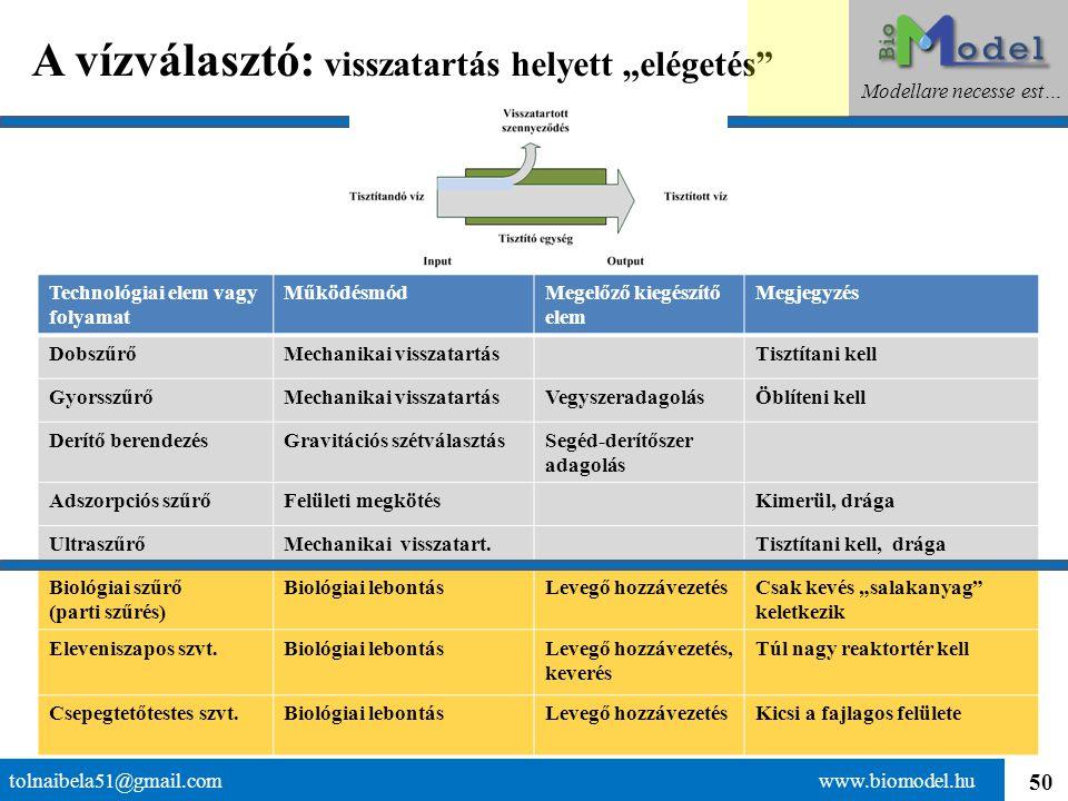"""50 A vízválasztó: visszatartás helyett """"elégetés"""" tolnaibela51@gmail.com www.biomodel.hu Modellare necesse est… Technológiai elem vagy folyamat Működé"""