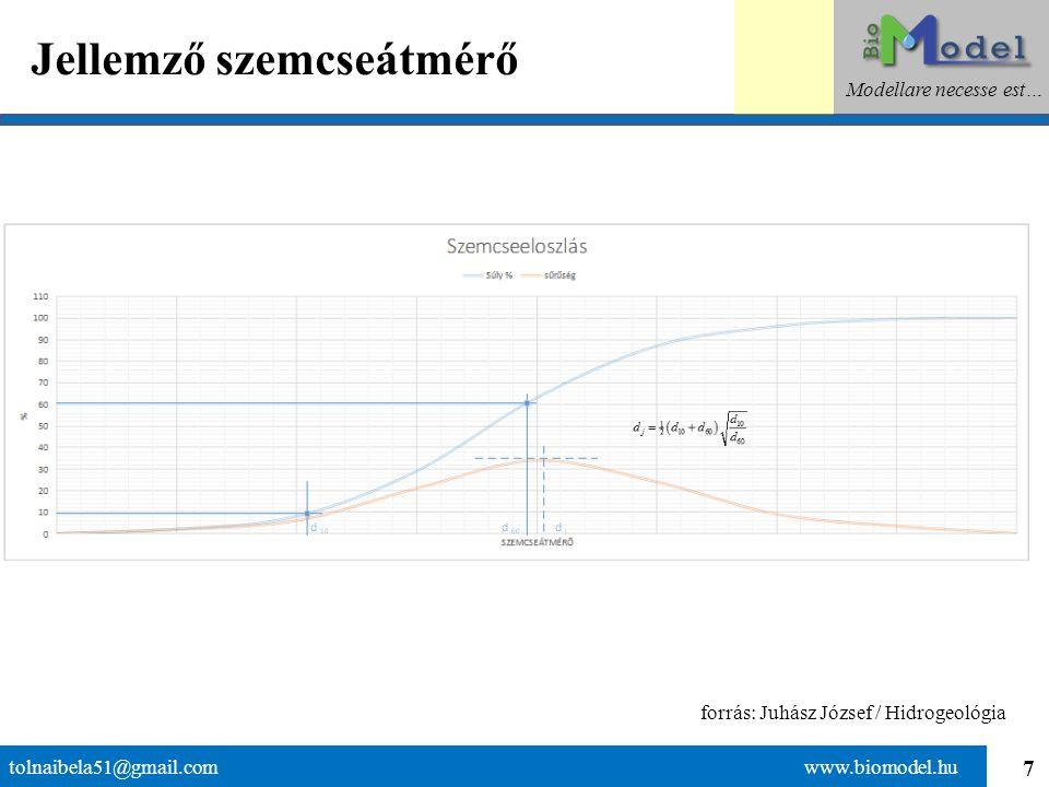 7 Jellemző szemcseátmérő tolnaibela51@gmail.com www.biomodel.hu Modellare necesse est… forrás: Juhász József / Hidrogeológia
