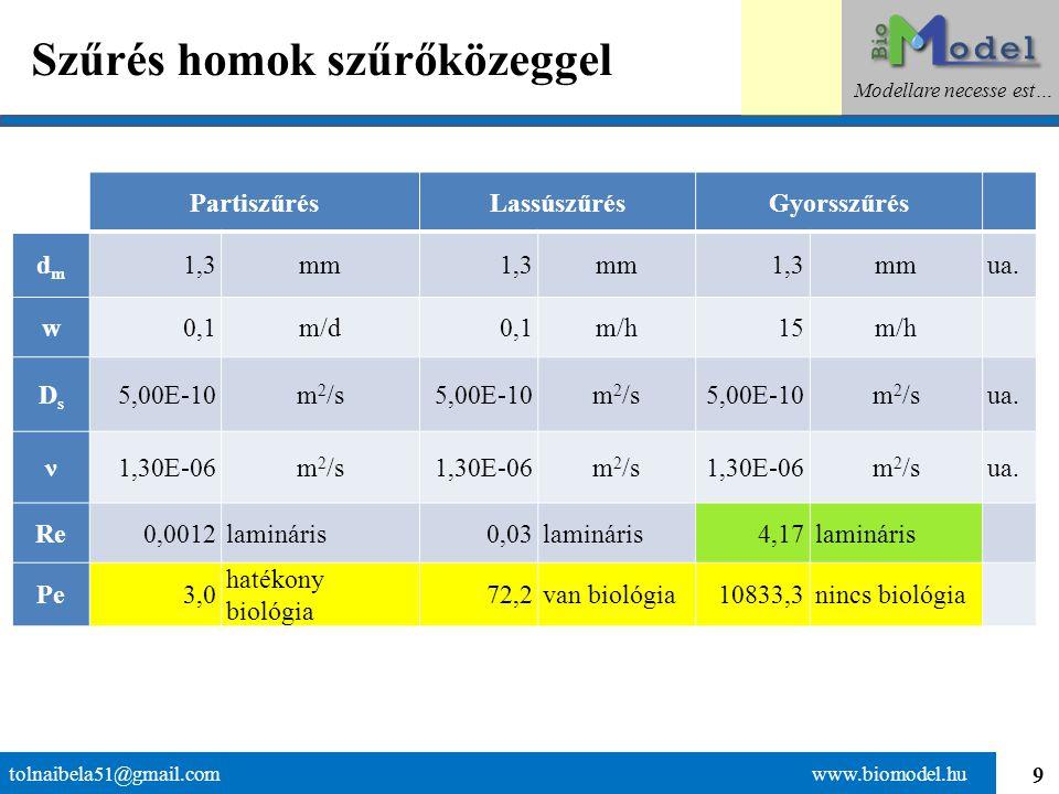 """50 A vízválasztó: visszatartás helyett """"elégetés tolnaibela51@gmail.com www.biomodel.hu Modellare necesse est… Technológiai elem vagy folyamat MűködésmódMegelőző kiegészítő elem Megjegyzés DobszűrőMechanikai visszatartásTisztítani kell GyorsszűrőMechanikai visszatartásVegyszeradagolásÖblíteni kell Derítő berendezésGravitációs szétválasztásSegéd-derítőszer adagolás Adszorpciós szűrőFelületi megkötésKimerül, drága UltraszűrőMechanikai visszatart.Tisztítani kell, drága Biológiai szűrő (parti szűrés) Biológiai lebontásLevegő hozzávezetésCsak kevés """"salakanyag keletkezik Eleveniszapos szvt.Biológiai lebontásLevegő hozzávezetés, keverés Túl nagy reaktortér kell Csepegtetőtestes szvt.Biológiai lebontásLevegő hozzávezetésKicsi a fajlagos felülete"""