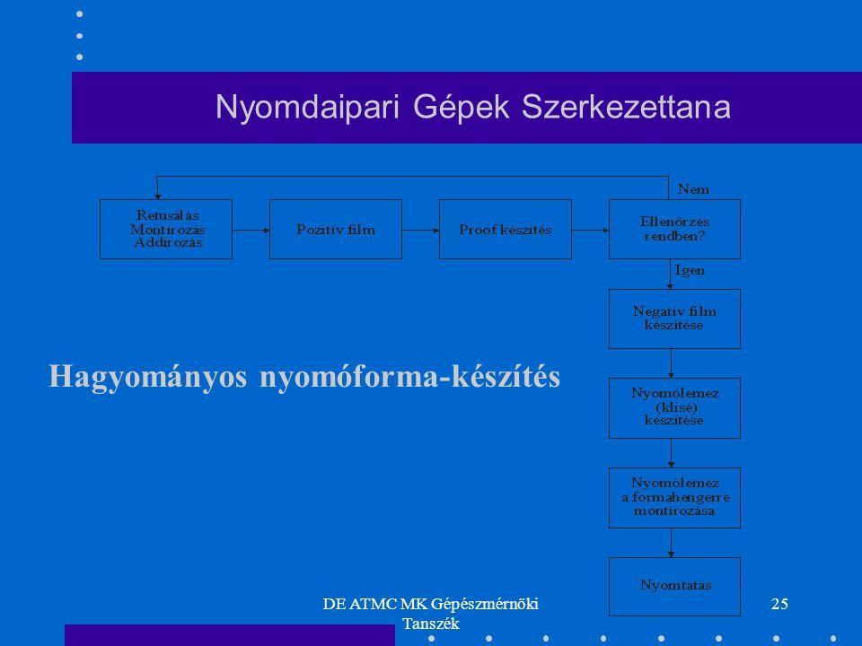 DE ATMC MK Gépészmérnöki Tanszék 25 Nyomdaipari Gépek Szerkezettana Hagyományos nyomóforma-készítés