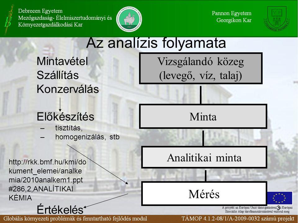 3 Az analízis folyamata Mintavétel Szállítás Konzerválás Előkészítés –tisztítás, –homogenizálás, stb Értékelés Vizsgálandó közeg (levegő, víz, talaj) Minta Analitikai minta Mérés http://rkk.bmf.hu/kmi/do kument_elemei/analke mia/2010analkem1.ppt #286,2,ANALÍTIKAI KÉMIA