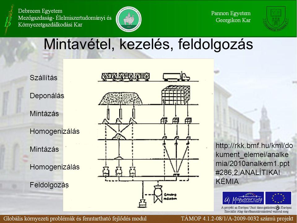6 Mintavétel, kezelés, feldolgozás Szállítás Deponálás Mintázás Homogenizálás Mintázás Homogenizálás Feldolgozás http://rkk.bmf.hu/kmi/do kument_elemei/analke mia/2010analkem1.ppt #286,2,ANALÍTIKAI KÉMIA